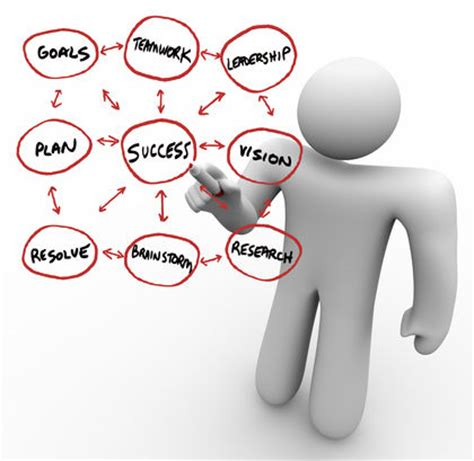 Business Plan Organizational Structure Sample